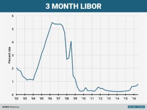 3-month-libor