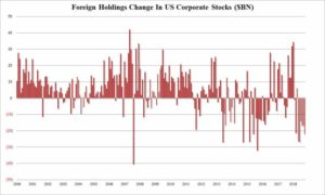 foreign stock holdings oct 2018